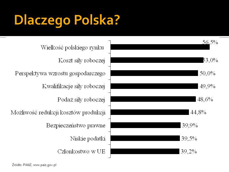 Źródło: PAIiIZ, www.paiz.gov.pl
