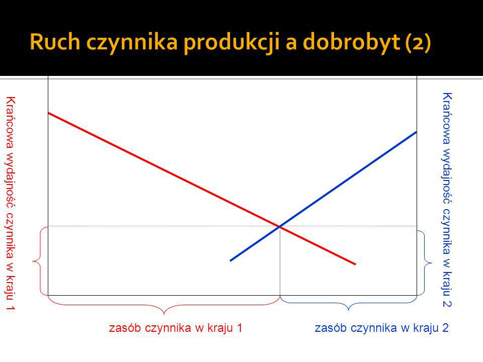 Krańcowa wydajność czynnika w kraju 1 Krańcowa wydajność czynnika w kraju 2 E AHOB G D J C F I L K zasób czynnika w kraju 1zasób czynnika w kraju 2 Sytuacja przed wywozem czynnika Wartość produkcji w kraju 1 Wartość produkcji w kraju 2