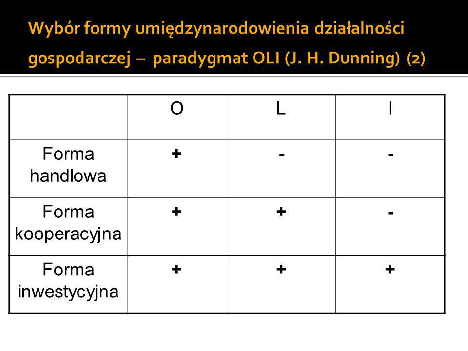OLI Forma handlowa +-- Forma kooperacyjna ++- Forma inwestycyjna +++