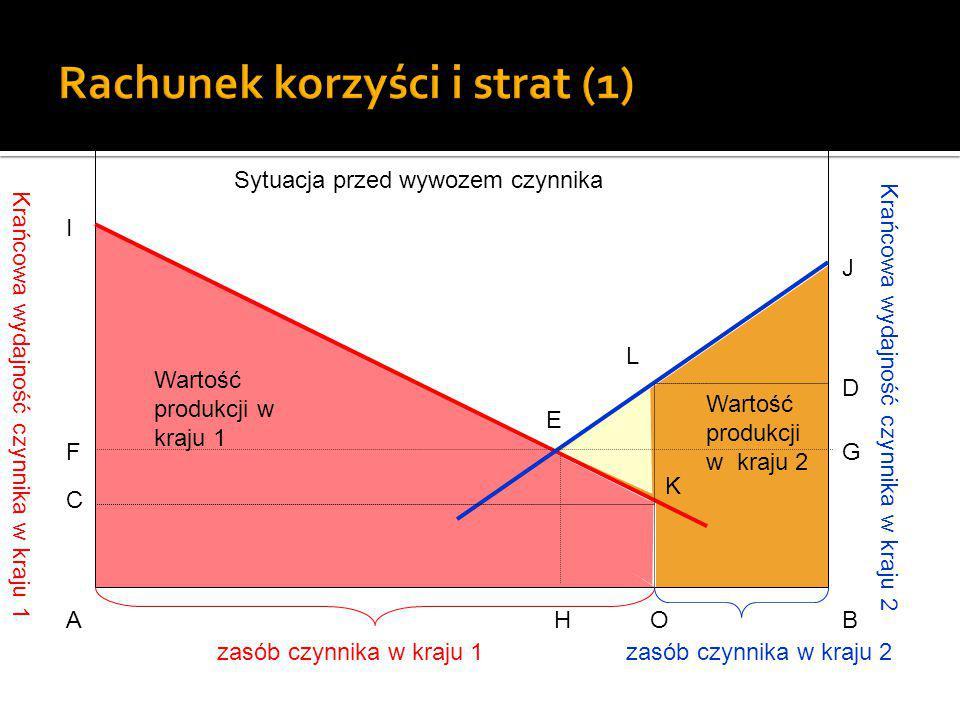 Krańcowa wydajność czynnika w kraju 1 Krańcowa wydajność czynnika w kraju 2 E AHOB G D J C F I L K zasób czynnika w kraju 1zasób czynnika w kraju 2 Sytuacja po wywozie czynnika Wartość produkcji w kraju 1 Wartość produkcji w kraju 2