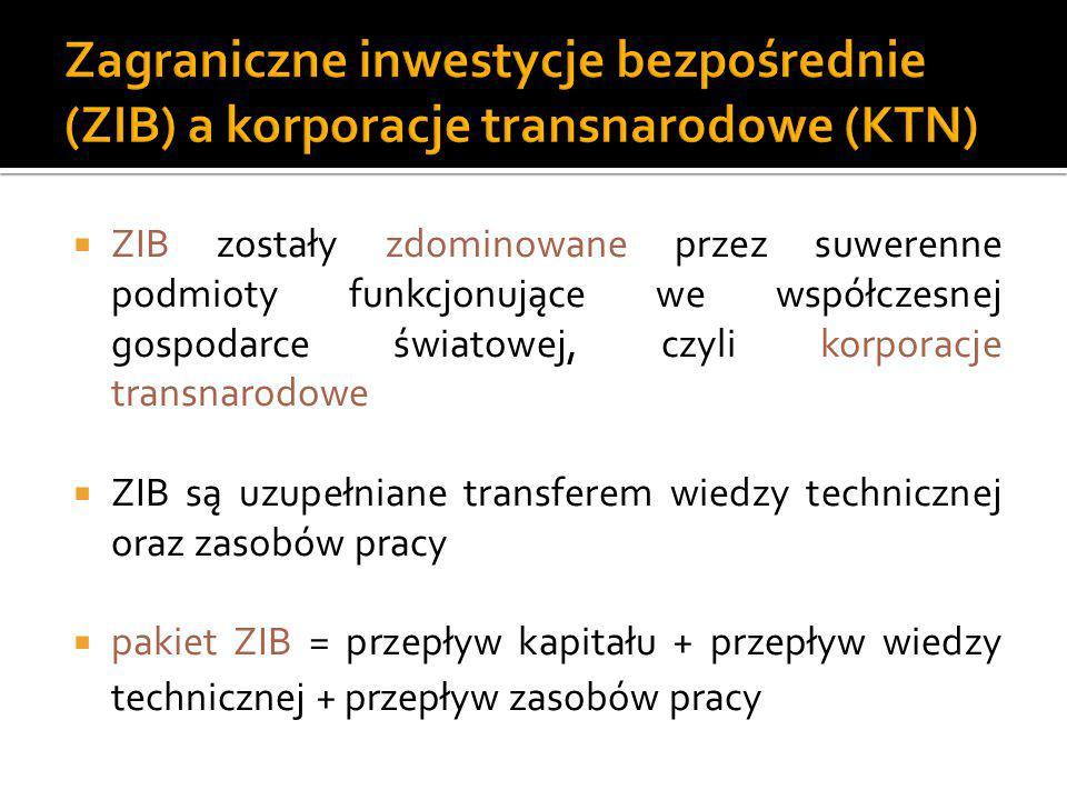  ZIB zostały zdominowane przez suwerenne podmioty funkcjonujące we współczesnej gospodarce światowej, czyli korporacje transnarodowe  ZIB są uzupełn