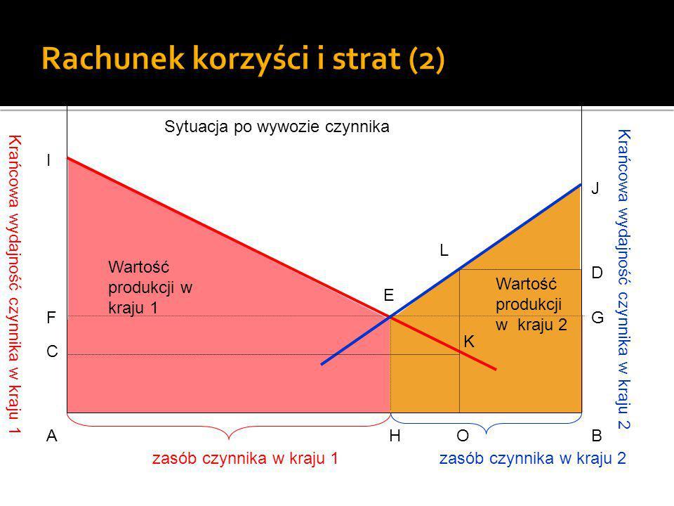 Krańcowa wydajność czynnika w kraju 1 Krańcowa wydajność czynnika w kraju 2 E AHOB G D J C F I L K zasób czynnika w kraju 1zasób czynnika w kraju 2 +D Sytuacja po wywozie czynnika