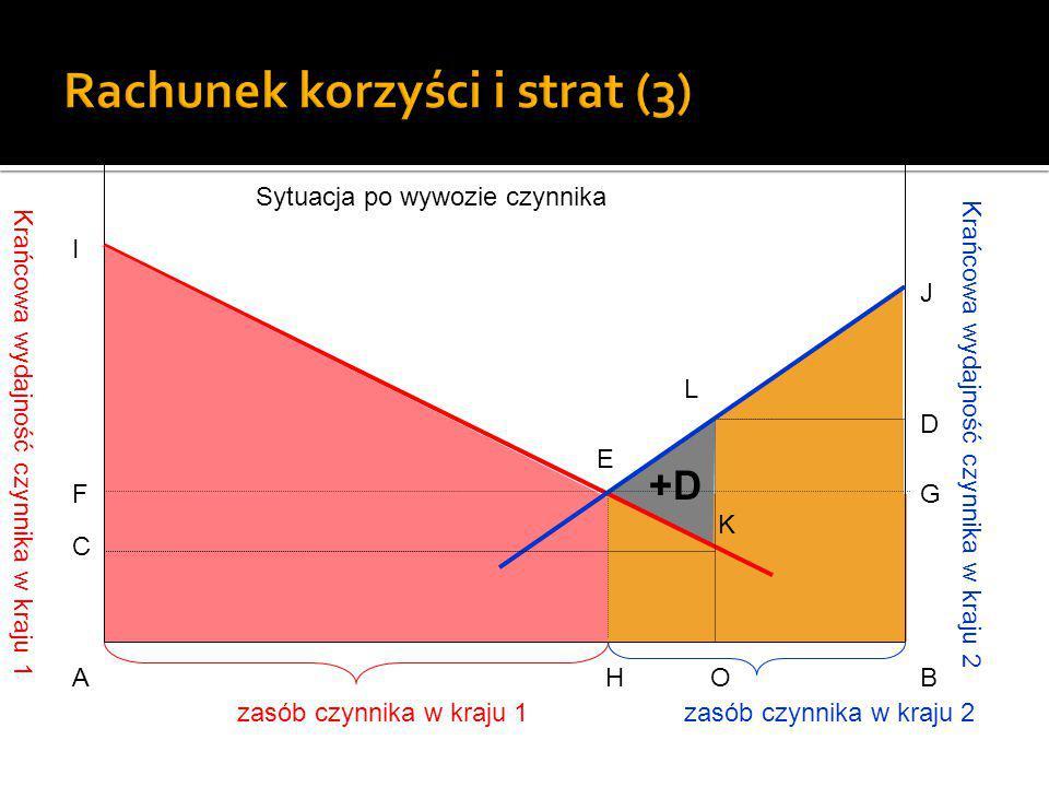 Krańcowa wydajność czynnika w kraju 1 Krańcowa wydajność czynnika w kraju 2 E AHOB G D J C F I L K zasób czynnika w kraju 1zasób czynnika w kraju 2 +D