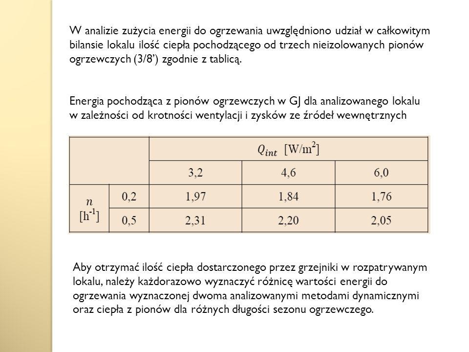 W analizie zużycia energii do ogrzewania uwzględniono udział w całkowitym bilansie lokalu ilość ciepła pochodzącego od trzech nieizolowanych pionów ogrzewczych (3/8') zgodnie z tablicą.