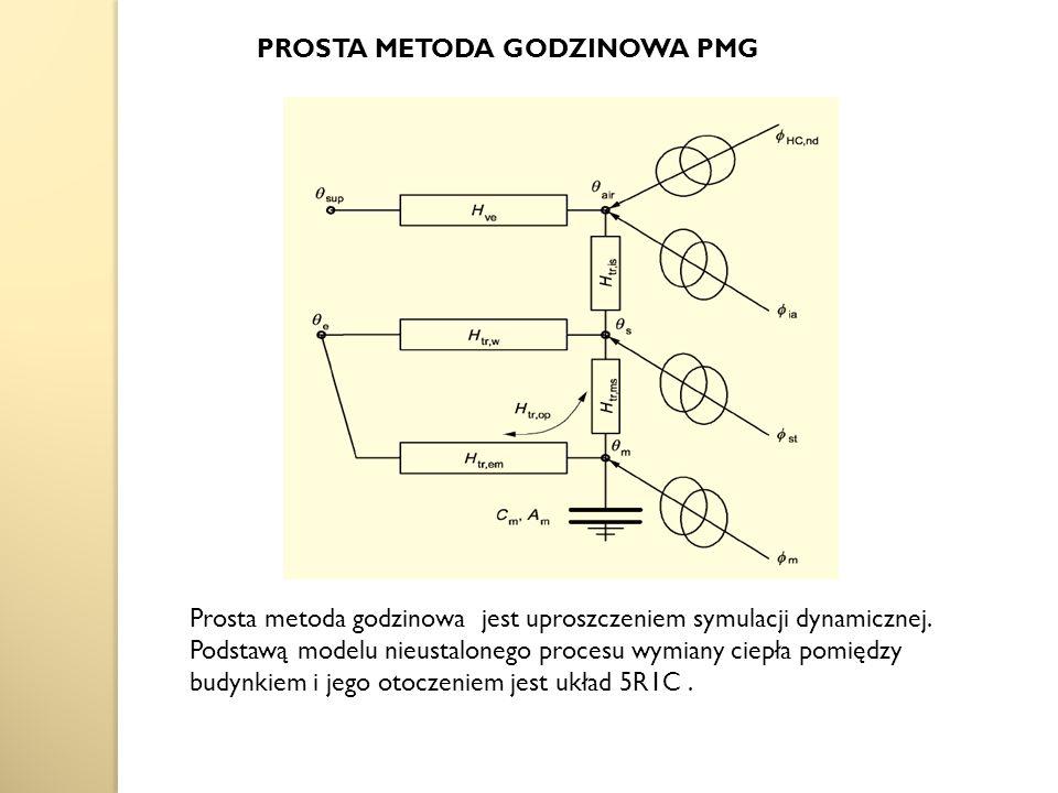 PROSTA METODA GODZINOWA PMG Prosta metoda godzinowa jest uproszczeniem symulacji dynamicznej.