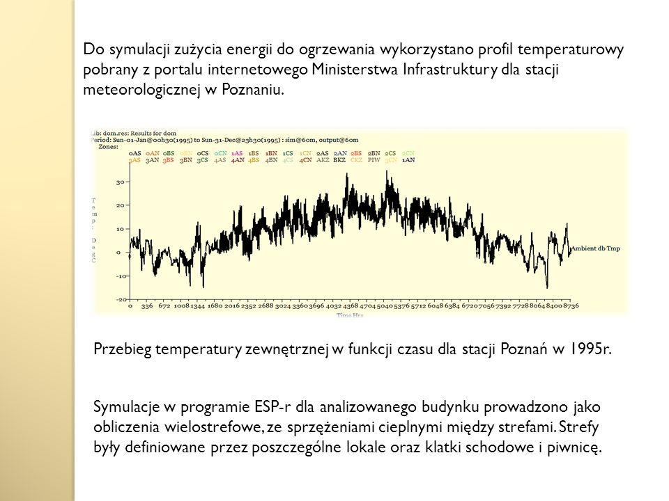 Do symulacji zużycia energii do ogrzewania wykorzystano profil temperaturowy pobrany z portalu internetowego Ministerstwa Infrastruktury dla stacji meteorologicznej w Poznaniu.