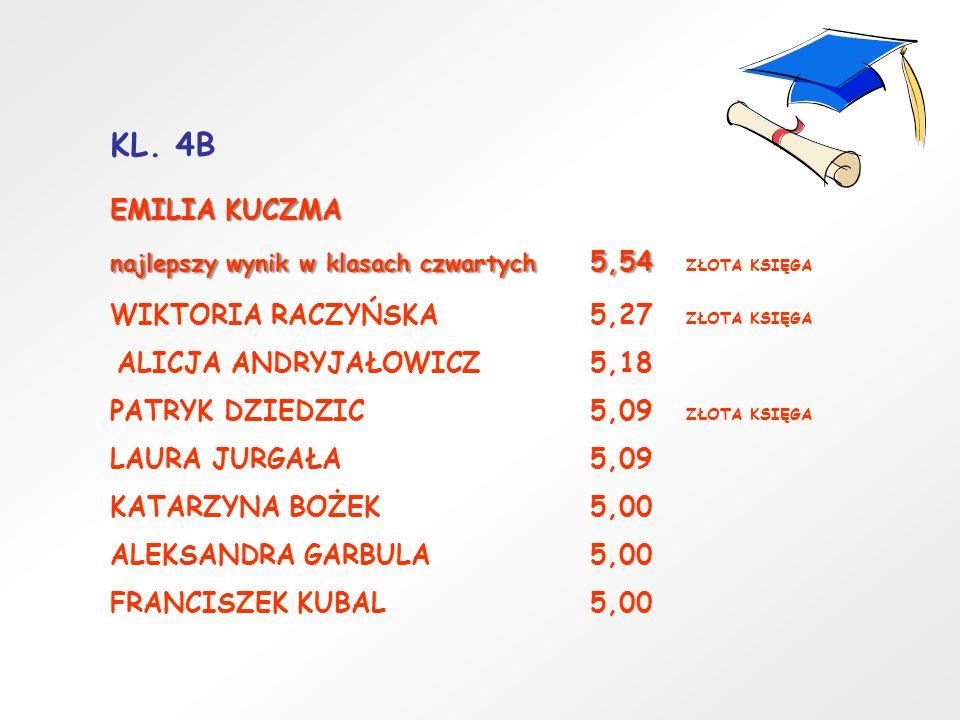 KL. 4B EMILIA KUCZMA najlepszy wynik w klasach czwartych 5,54 najlepszy wynik w klasach czwartych 5,54 ZŁOTA KSIĘGA WIKTORIA RACZYŃSKA5,27 ZŁOTA KSIĘG