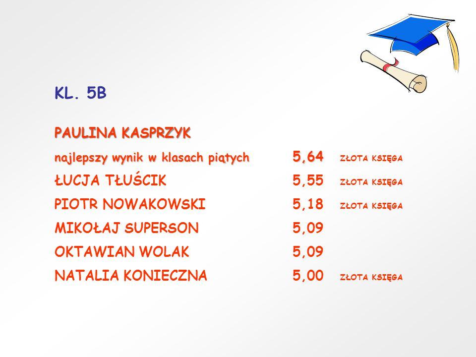 KL. 5B PAULINA KASPRZYK najlepszy wynik w klasach piątych 5,64 najlepszy wynik w klasach piątych 5,64 ZŁOTA KSIĘGA ŁUCJA TŁUŚCIK5,55 ZŁOTA KSIĘGA PIOT