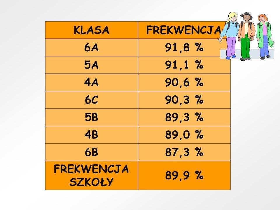 KLASAFREKWENCJA 6A91,8 % 5A91,1 % 4A90,6 % 6C90,3 % 5B89,3 % 4B89,0 % 6B87,3 % FREKWENCJA SZKOŁY 89,9 %
