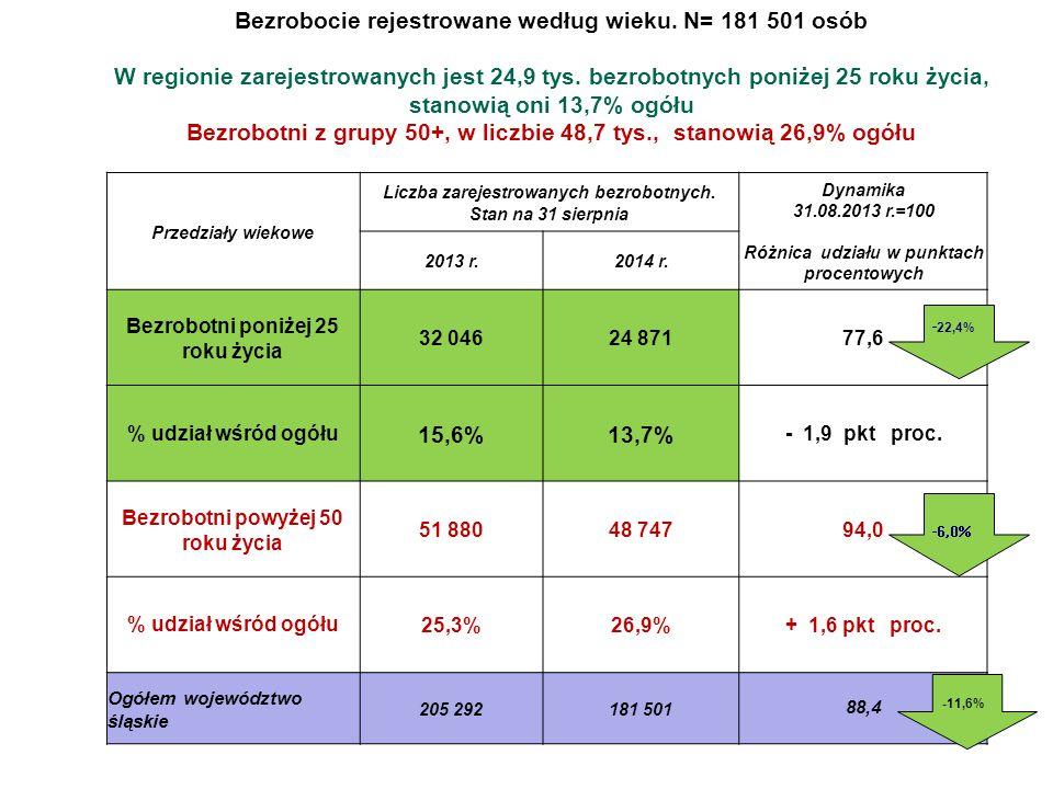 Bezrobocie rejestrowane według wieku. N= 181 501 osób W regionie zarejestrowanych jest 24,9 tys. bezrobotnych poniżej 25 roku życia, stanowią oni 13,7