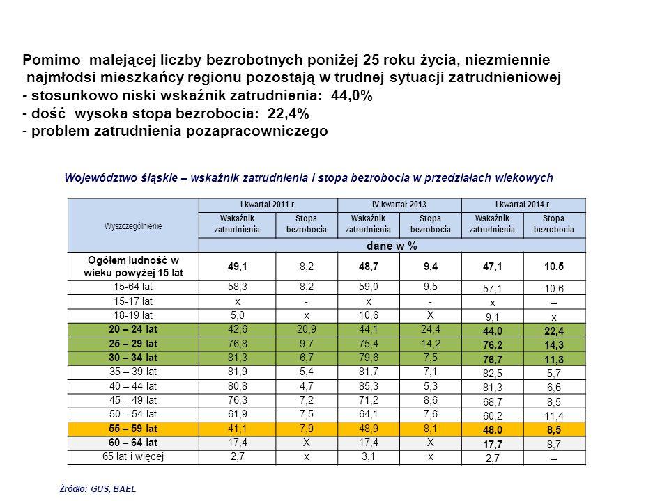 Wyszczególnienie I kwartał 2011 r.IV kwartał 2013I kwartał 2014 r. Wskaźnik zatrudnienia Stopa bezrobocia Wskaźnik zatrudnienia Stopa bezrobocia Wskaź