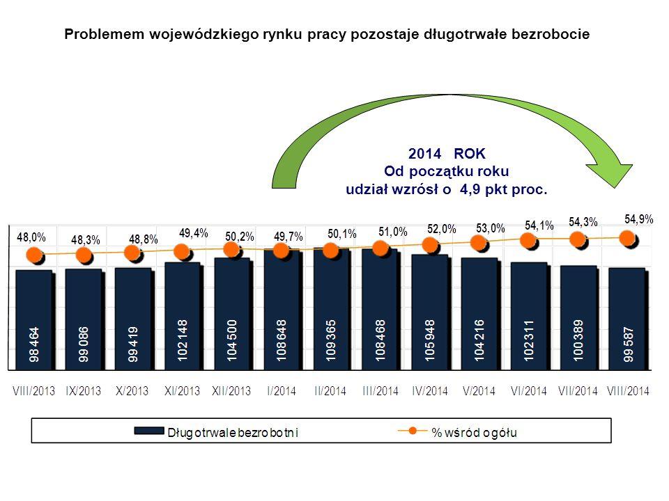 Problemem wojewódzkiego rynku pracy pozostaje długotrwałe bezrobocie 2014 ROK Od początku roku udział wzrósł o 4,9 pkt proc.