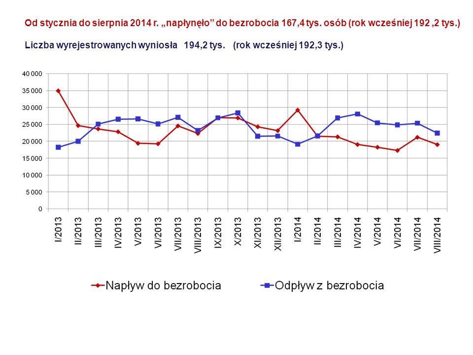 """Od stycznia do sierpnia 2014 r. """"napłynęło"""" do bezrobocia 167,4 tys. osób (rok wcześniej 192,2 tys.) Liczba wyrejestrowanych wyniosła 194,2 tys. (rok"""