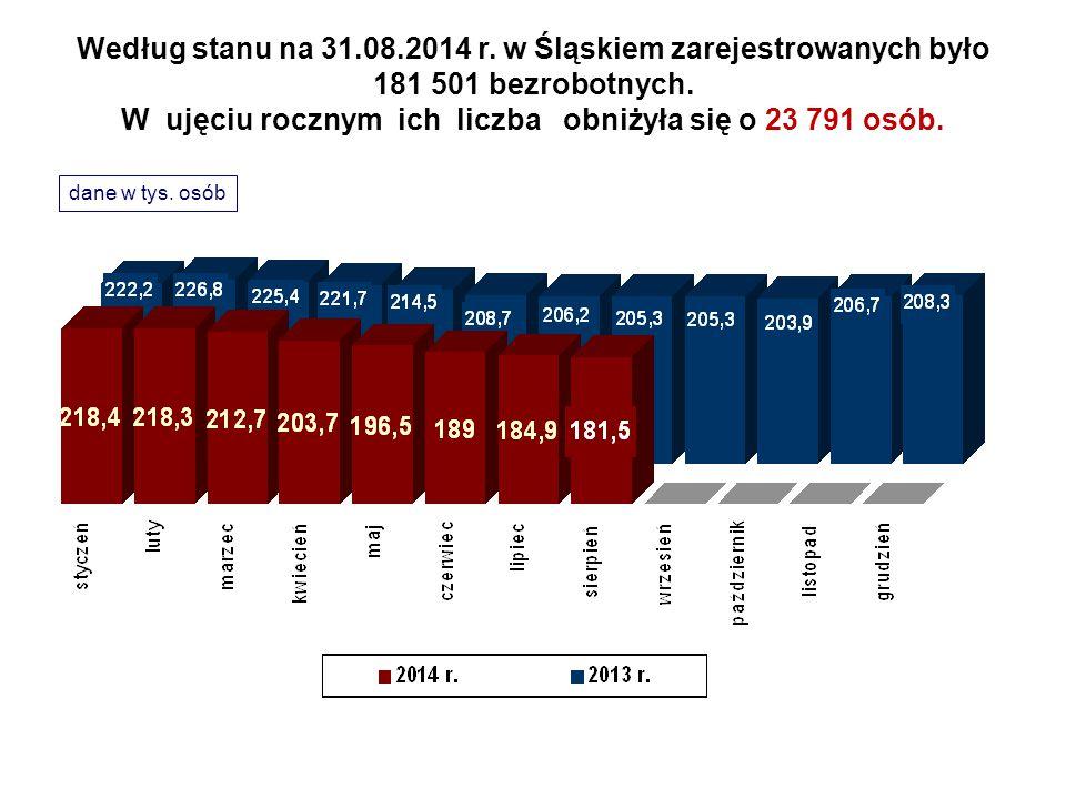 Według stanu na 31.08.2014 r. w Śląskiem zarejestrowanych było 181 501 bezrobotnych. W ujęciu rocznym ich liczba obniżyła się o 23 791 osób. dane w ty