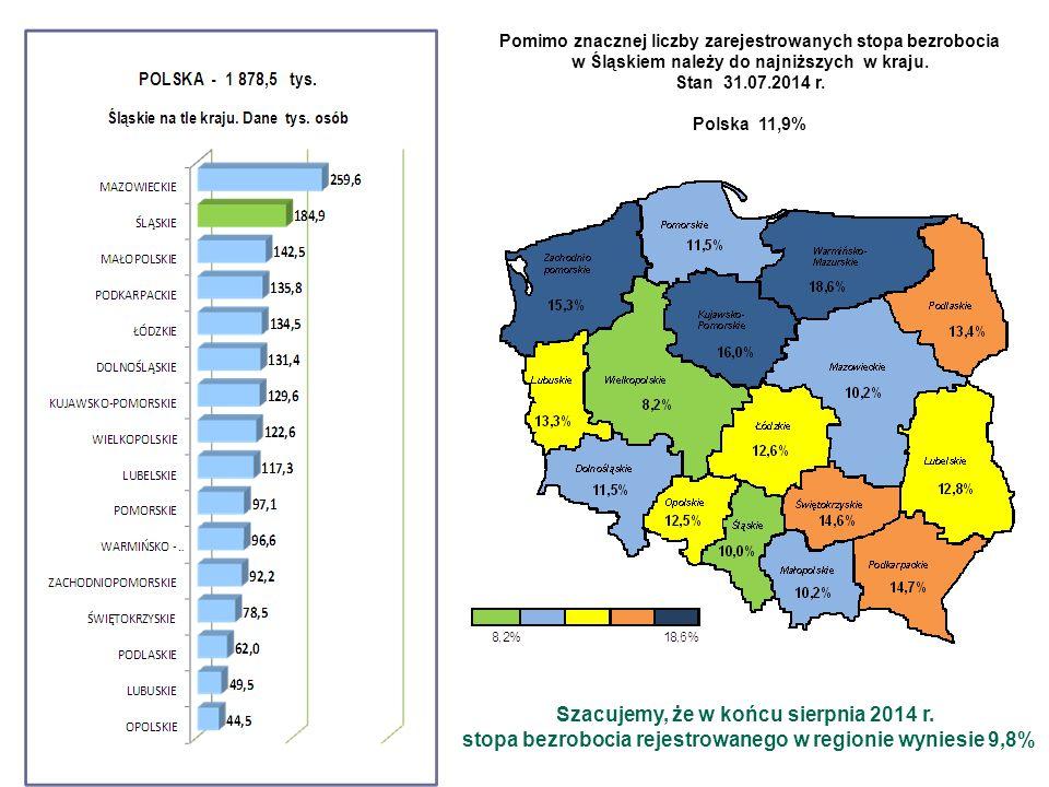 Pomimo znacznej liczby zarejestrowanych stopa bezrobocia w Śląskiem należy do najniższych w kraju. Stan 31.07.2014 r. Polska 11,9% Szacujemy, że w koń