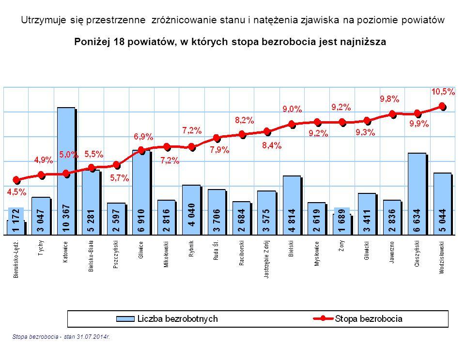 Utrzymuje się przestrzenne zróżnicowanie stanu i natężenia zjawiska na poziomie powiatów Poniżej 18 powiatów, w których stopa bezrobocia jest najniższ