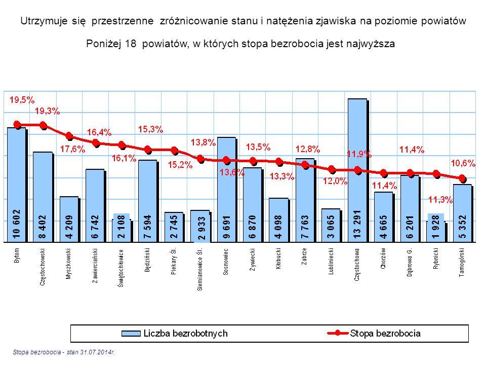 Utrzymuje się przestrzenne zróżnicowanie stanu i natężenia zjawiska na poziomie powiatów Poniżej 18 powiatów, w których stopa bezrobocia jest najwyższ