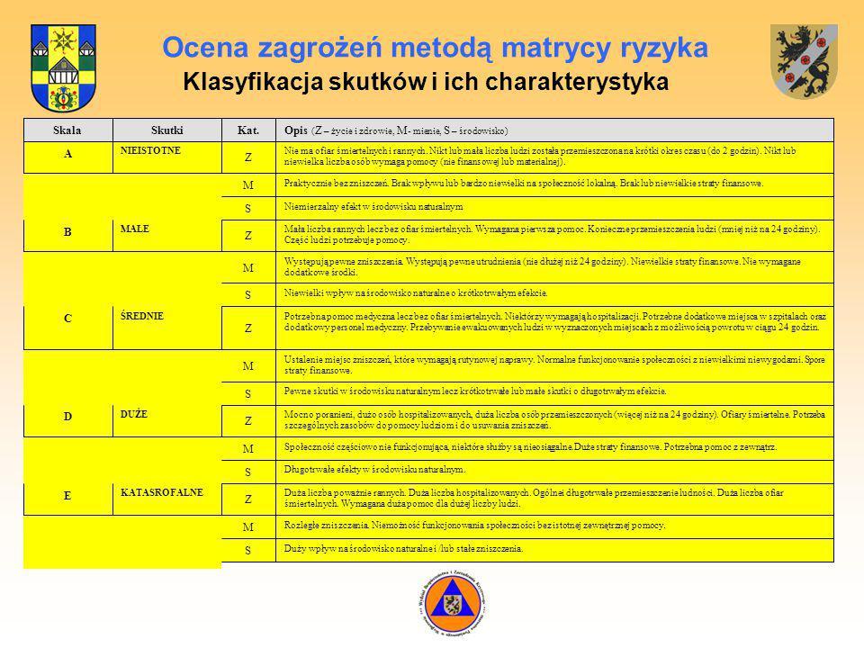 Ocena zagrożeń metodą matrycy ryzyka Klasyfikacja skutków i ich charakterystyka