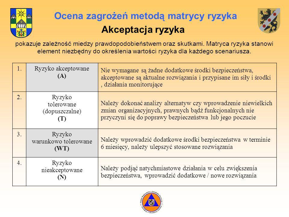 Ocena zagrożeń metodą matrycy ryzyka pokazuje zależność miedzy prawdopodobieństwem oraz skutkami.