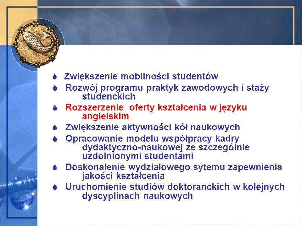  Zwiększenie mobilności studentów  Rozwój programu praktyk zawodowych i staży studenckich  Rozszerzenie oferty kształcenia w języku angielskim  Zwiększenie aktywności kół naukowych  Opracowanie modelu współpracy kadry dydaktyczno-naukowej ze szczególnie uzdolnionymi studentami  Doskonalenie wydziałowego sytemu zapewnienia jakości kształcenia  Uruchomienie studiów doktoranckich w kolejnych dyscyplinach naukowych