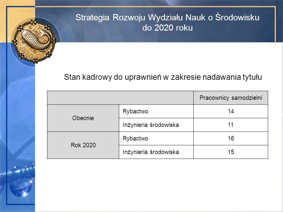 Strategia Rozwoju Wydziału Nauk o Środowisku do 2020 roku Stan kadrowy do uprawnień w zakresie nadawania tytułu Pracownicy samodzielni Obecnie Rybactwo14 Inżynieria środowiska11 Rok 2020 Rybactwo16 Inżynieria środowiska15
