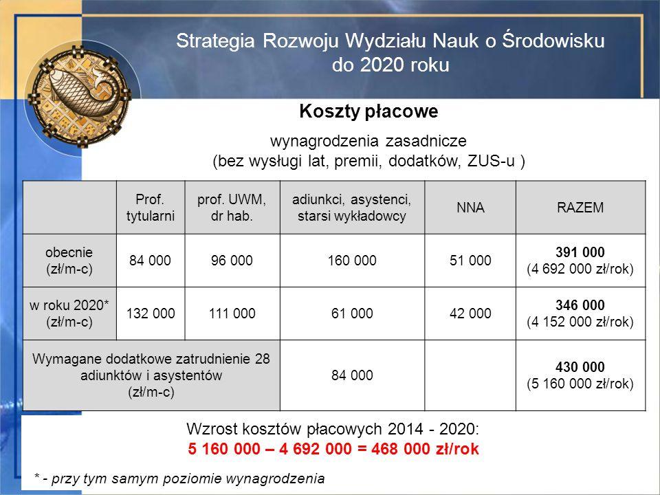 Strategia Rozwoju Wydziału Nauk o Środowisku do 2020 roku Koszty płacowe wynagrodzenia zasadnicze (bez wysługi lat, premii, dodatków, ZUS-u ) Prof.