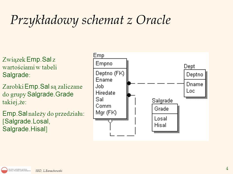 4 SBD, L.Banachowski Przykładowy schemat z Oracle Związek Emp.Sal z wartościami w tabeli Salgrade : Zarobki Emp.Sal są zaliczane do grupy Salgrade.Grade takiej,że: Emp.Sal należy do przedziału: [ Salgrade.Losal, Salgrade.Hisal ]