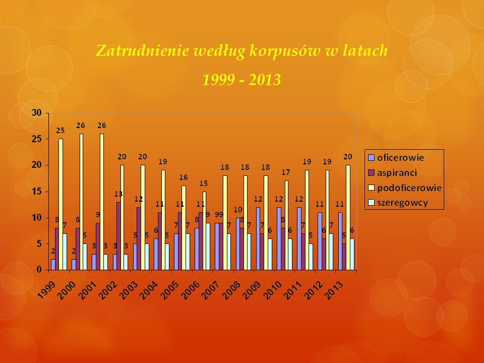 Zatrudnienie według korpusów w latach 1999 - 2013