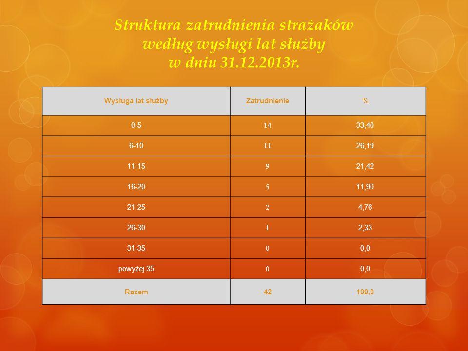 Struktura zatrudnienia strażaków według wysługi lat służby w dniu 31.12.2013r. Wysługa lat służbyZatrudnienie% 0-5 14 33,40 6-10 11 26,19 11-15 9 21,4