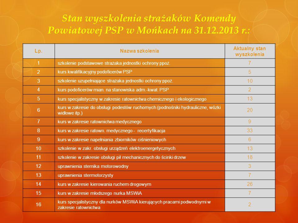 Stan wyszkolenia strażaków Komendy Powiatowej PSP w Mońkach na 31.12.2013 r.: Lp.Nazwa szkolenia Aktualny stan wyszkolenia 1 szkolenie podstawowe stra
