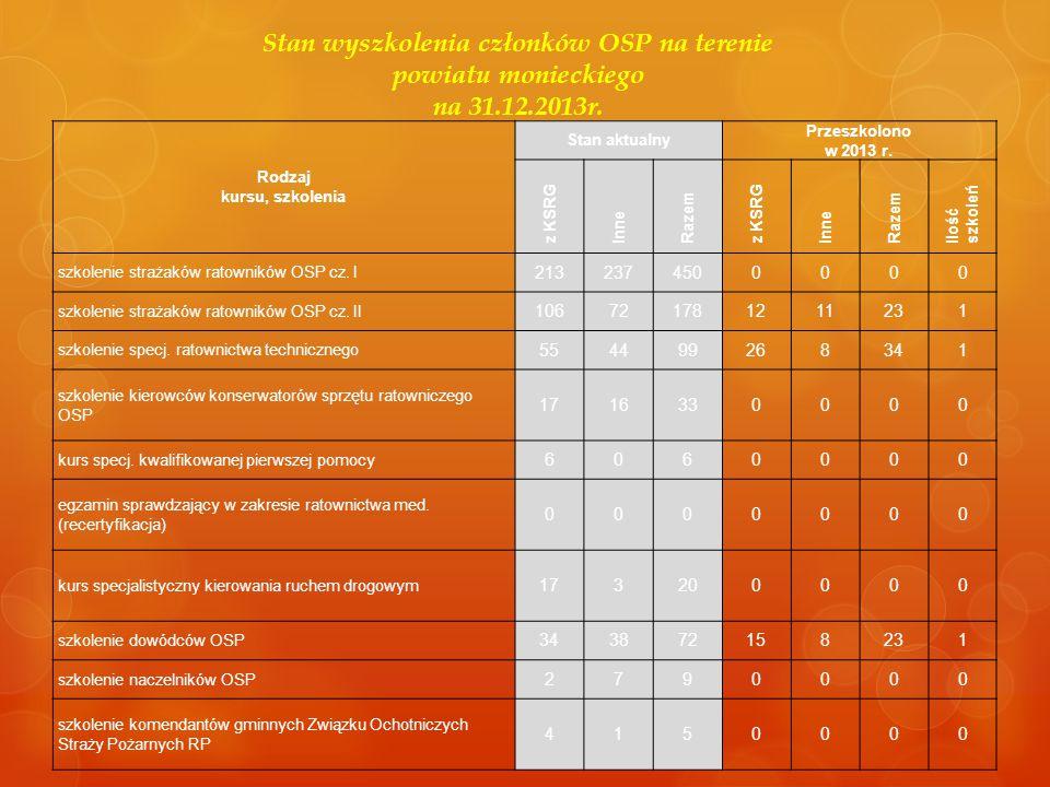 Stan wyszkolenia członków OSP na terenie powiatu monieckiego na 31.12.2013r. Rodzaj kursu, szkolenia Stan aktualny Przeszkolono w 2013 r. z KSRG Inne