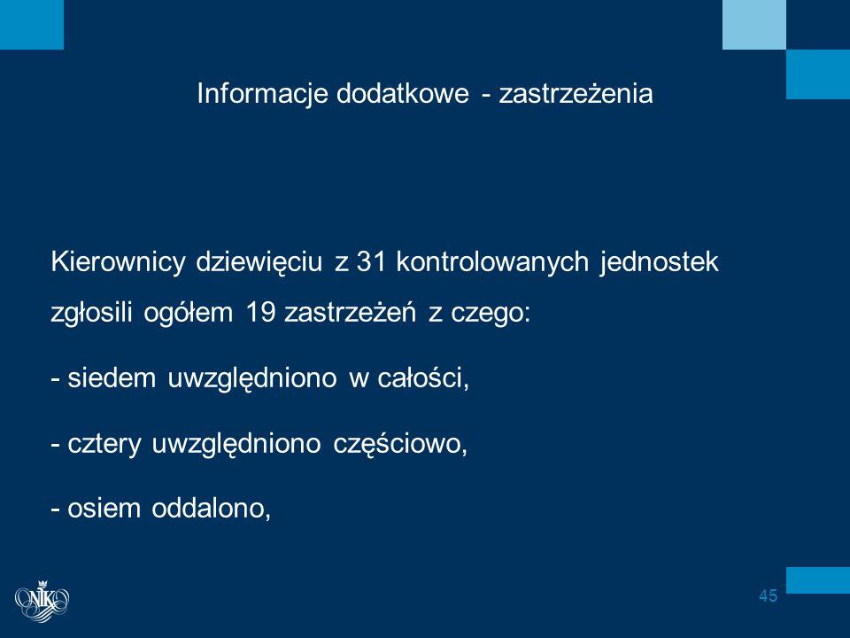Informacje dodatkowe - zastrzeżenia Kierownicy dziewięciu z 31 kontrolowanych jednostek zgłosili ogółem 19 zastrzeżeń z czego: - siedem uwzględniono w całości, - cztery uwzględniono częściowo, - osiem oddalono, 45