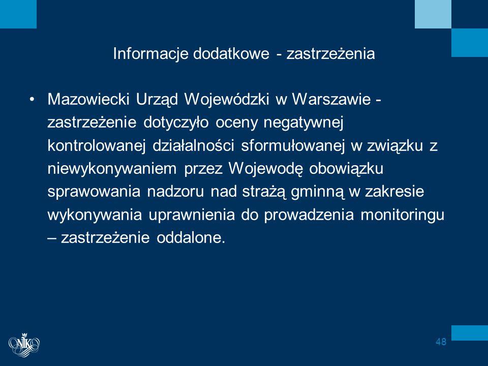Informacje dodatkowe - zastrzeżenia Mazowiecki Urząd Wojewódzki w Warszawie - zastrzeżenie dotyczyło oceny negatywnej kontrolowanej działalności sformułowanej w związku z niewykonywaniem przez Wojewodę obowiązku sprawowania nadzoru nad strażą gminną w zakresie wykonywania uprawnienia do prowadzenia monitoringu – zastrzeżenie oddalone.