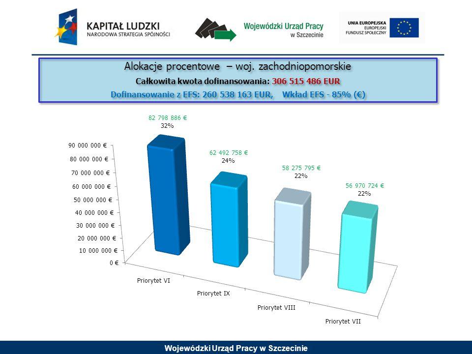 Wojewódzki Urząd Pracy w Szczecinie Alokacje procentowe – woj.