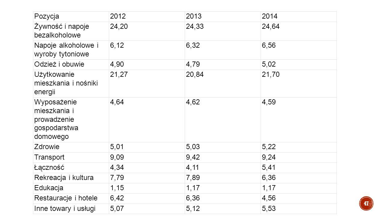 Pozycja201220132014 Żywność i napoje bezalkoholowe 24,2024,3324,64 Napoje alkoholowe i wyroby tytoniowe 6,126,326,56 Odzież i obuwie4,904,795,02 Użytk