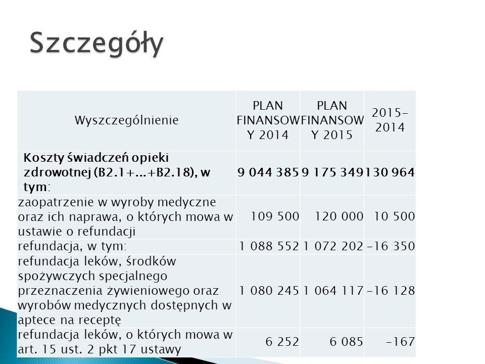 Wyszczególnienie PLAN FINANSOW Y 2014 PLAN FINANSOW Y 2015 2015- 2014 Koszty świadczeń opieki zdrowotnej (B2.1+...+B2.18), w tym: 9 044 3859 175 349130 964 koszty świadczeń opieki zdrowotnej z lat ubiegłych 11 06913 3292 260 Koszty programów polityki zdrowotnej realizowanych na zlecenie 000 Koszty realizacji zadań zespołów ratownictwa medycznego 228 795228 771-24