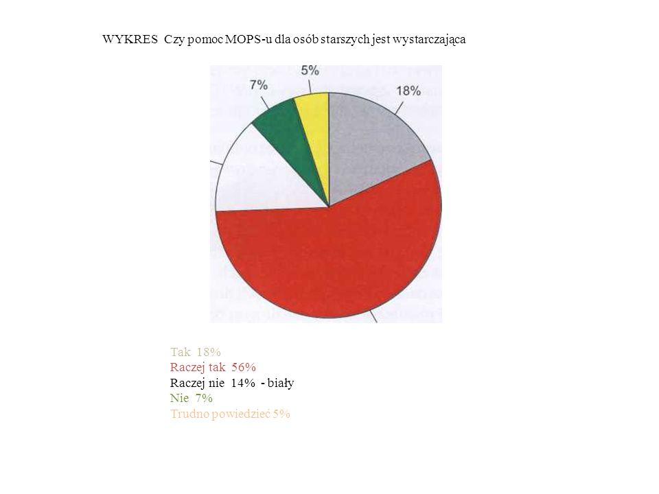 WYKRES Czy pomoc MOPS-u dla osób starszych jest wystarczająca Tak 18% Raczej tak 56% Raczej nie 14% - biały Nie 7% Trudno powiedzieć 5%