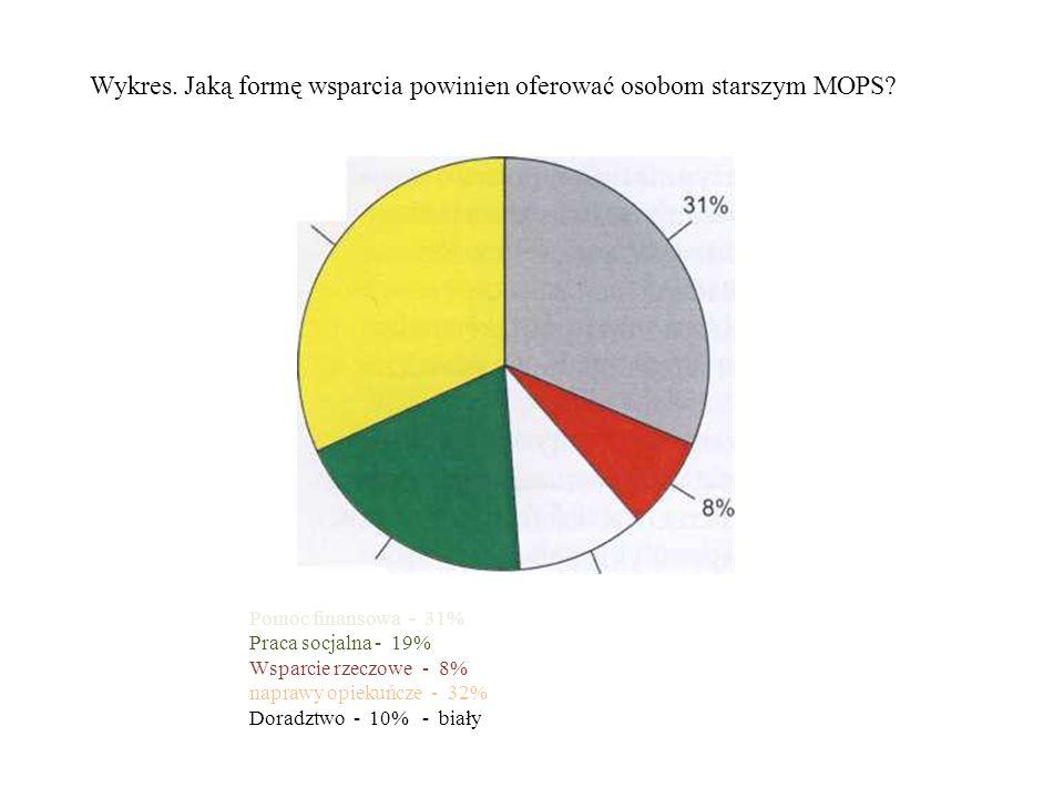Wykres. Jaką formę wsparcia powinien oferować osobom starszym MOPS.