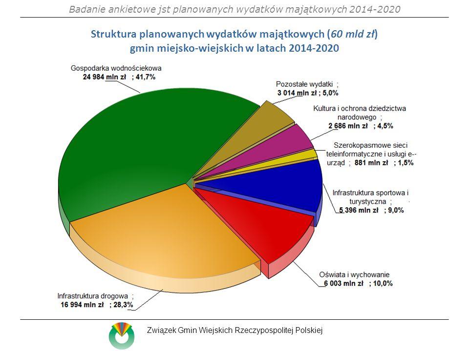 Struktura planowanych wydatków majątkowych (60 mld zł) gmin miejsko-wiejskich w latach 2014-2020 Badanie ankietowe jst planowanych wydatków majątkowych 2014-2020 Związek Gmin Wiejskich Rzeczypospolitej Polskiej
