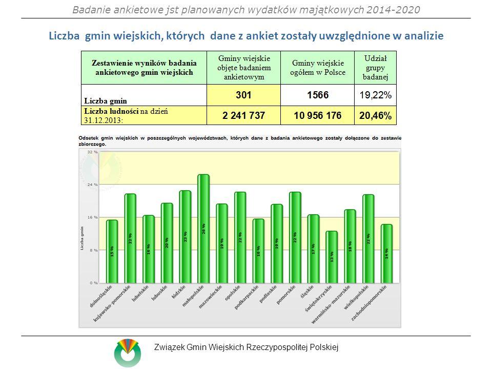 Liczba gmin wiejskich, których dane z ankiet zostały uwzględnione w analizie Badanie ankietowe jst planowanych wydatków majątkowych 2014-2020 Związek Gmin Wiejskich Rzeczypospolitej Polskiej