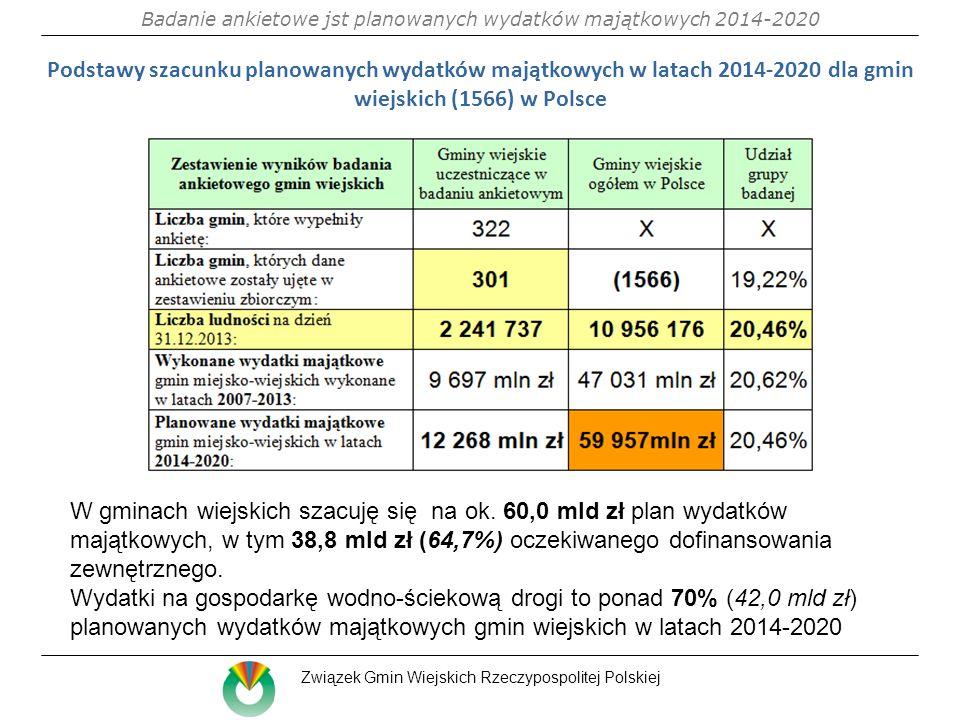 Podstawy szacunku planowanych wydatków majątkowych w latach 2014-2020 dla gmin wiejskich (1566) w Polsce W gminach wiejskich szacuję się na ok.
