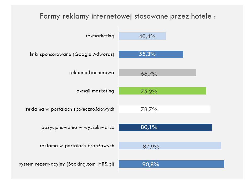 Formy reklamy internetowej stosowane przez hotele : 40,4% 55,3% 66,7% 75.2% 78,7% 80,1% 87,9% 90,8%