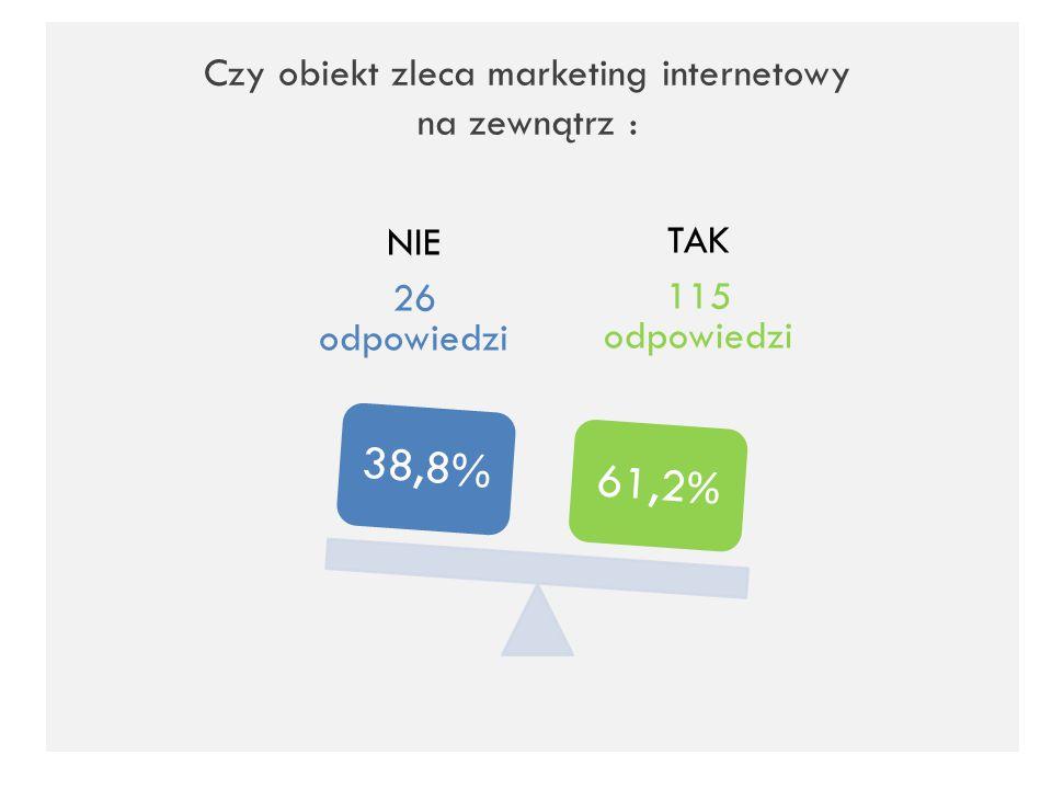 Czy obiekt zleca marketing internetowy na zewnątrz : TAK 115 odpowiedzi NIE 26 odpowiedzi 38,8% 61,2 %