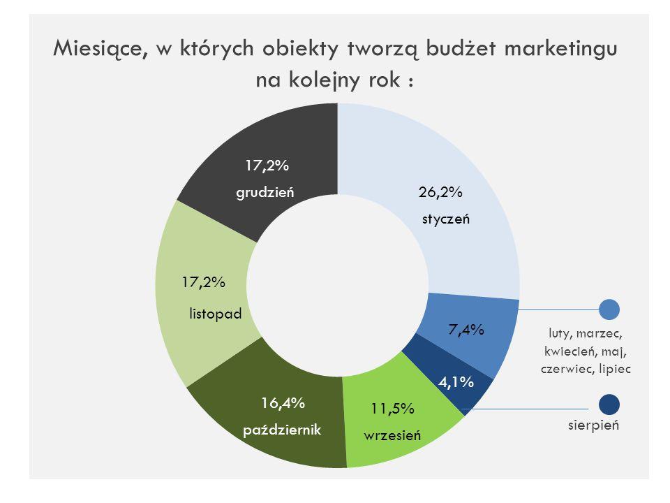 Miesiące, w których obiekty tworzą budżet marketingu na kolejny rok : styczeń luty, marzec, kwiecień, maj, czerwiec, lipiec sierpień wrzesień paździer
