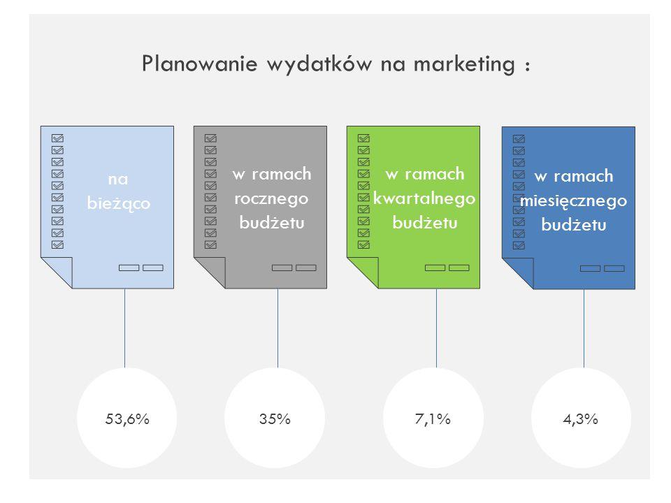 Planowanie wydatków na marketing : na bieżąco w ramach rocznego budżetu w ramach kwartalnego budżetu w ramach miesięcznego budżetu 53,6%35%7,1%4,3%