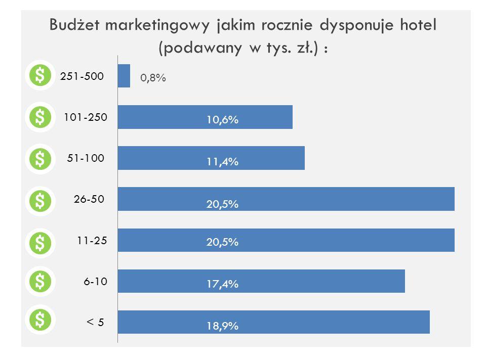 Budżet marketingowy jakim rocznie dysponuje hotel (podawany w tys. zł.) : 10,6% 11,4% 20,5% 17,4% 0,8%