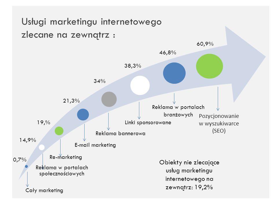 Usługi marketingu internetowego zlecane na zewnątrz : Pozycjonowanie w wyszukiwarce (SEO) Reklama bannerowa Linki sponsorowane Reklama w portalach bra