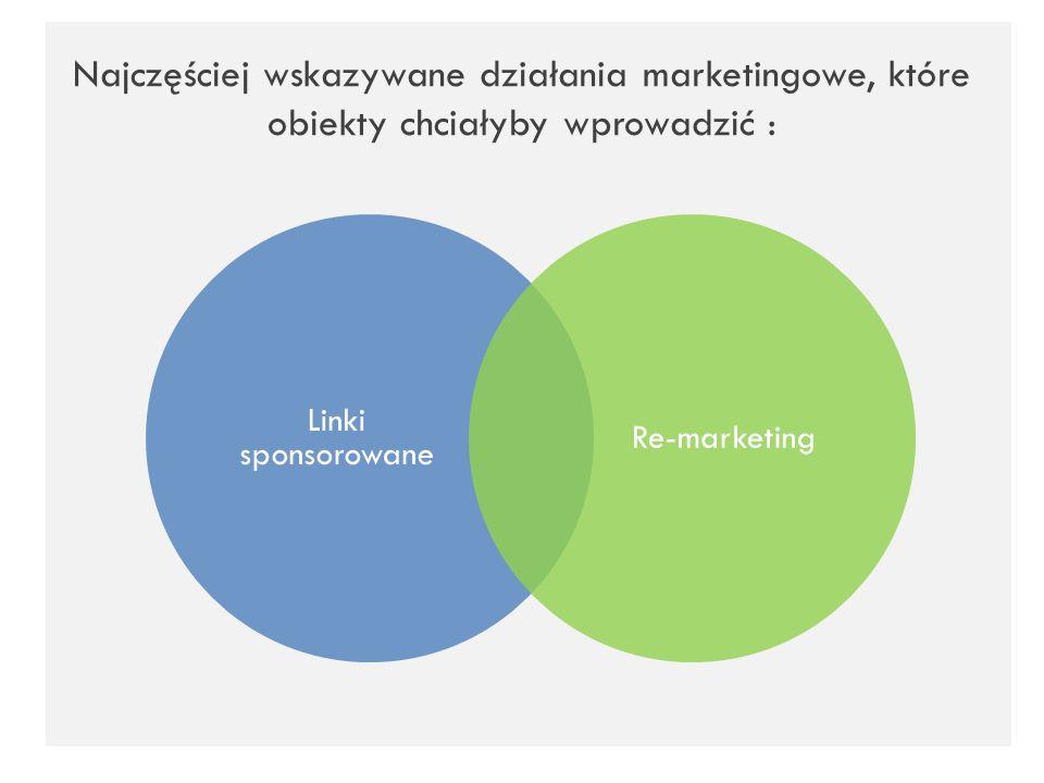 Najczęściej wskazywane działania marketingowe, które obiekty chciałyby wprowadzić : Linki sponsorowane Re-marketing
