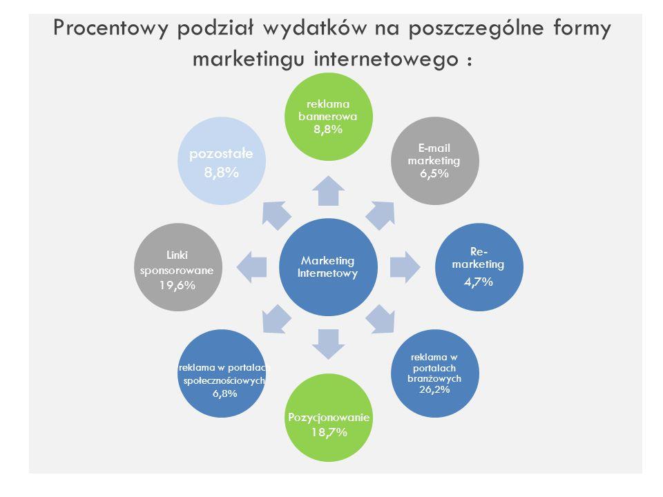 Procentowy podział wydatków na poszczególne formy marketingu internetowego : Marketing Internetowy reklama bannerowa 8,8% E-mail marketing 6,5% Re- ma