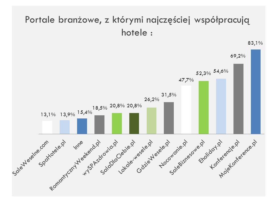 Portale branżowe, z którymi najczęściej współpracują hotele : 13,1%13,9% 15,4% 18,5% 20,8% 26,2% 31,5% 47,7% 54,6% 69,2% 83,1% 52,3%